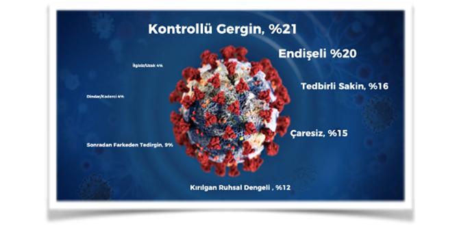 Universal McCann'den Türkiye'nin Korona Günleri Araştırması