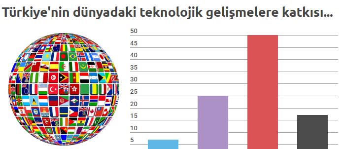 NG Araştırma: Türkiye'nin Teknoloji ile İmtihanı